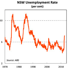 NSW Unemployment Rate Graph