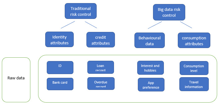 Data types commonly used in big data risk control